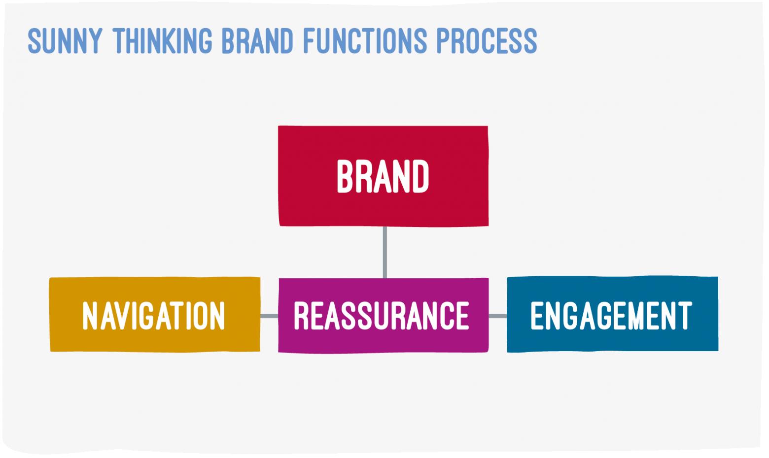 ST Brand Functions Diagram V1 01