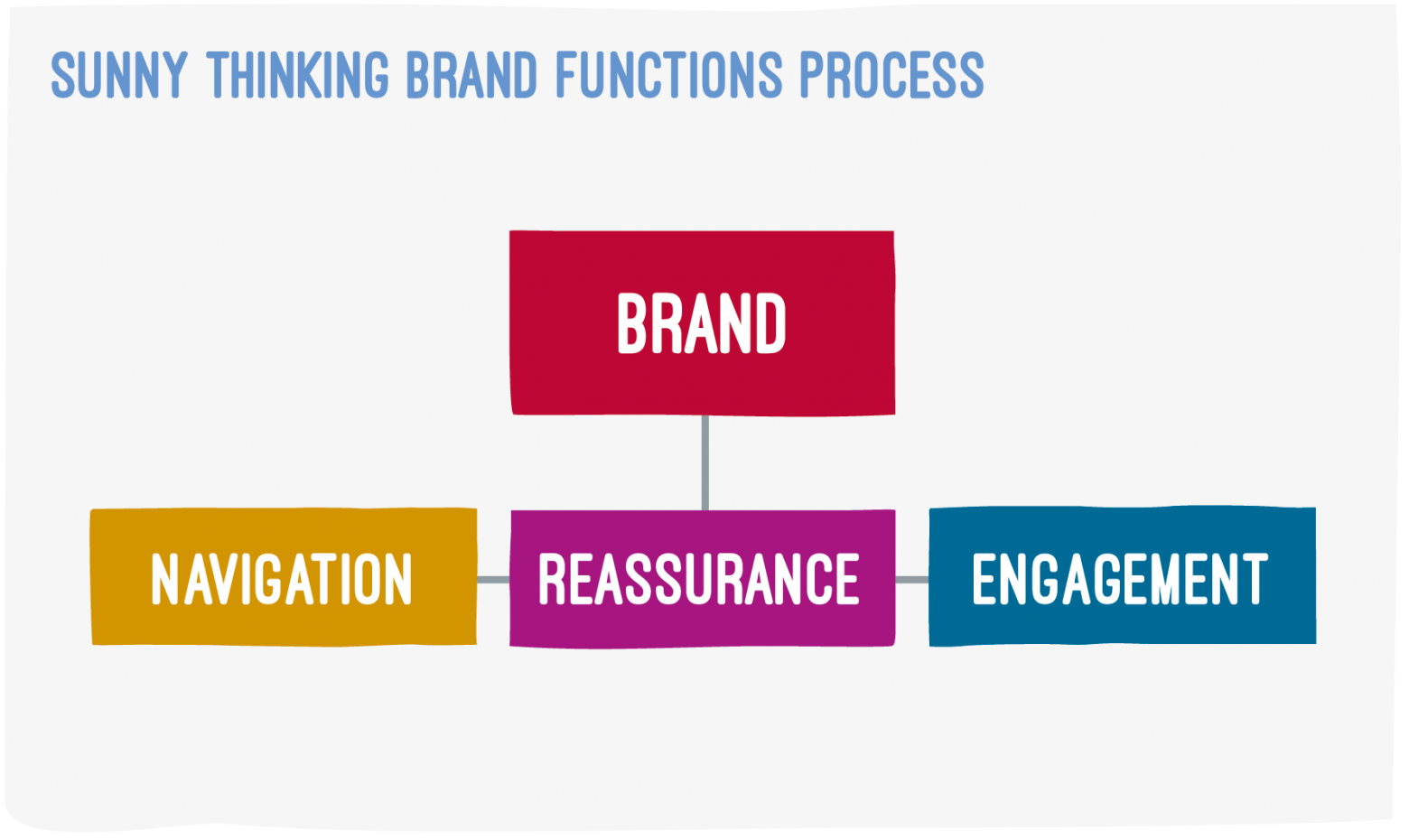 ST Brand Functions Diagram V1 01