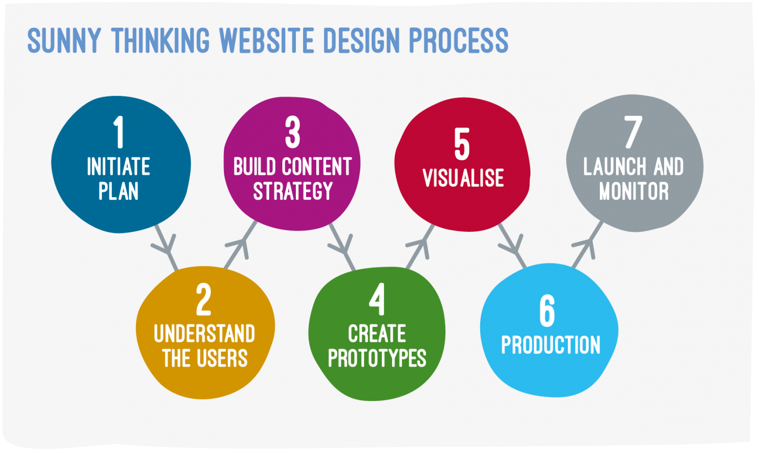 ST Website Process Diagram V1 01