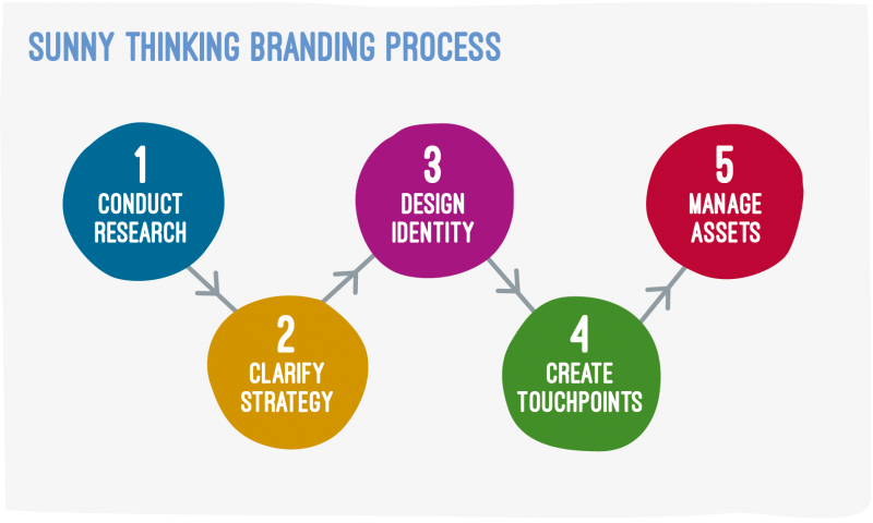 The Brand Building Process Sunny Thinking Style
